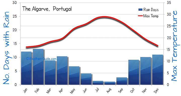 Algarve-Weather weather-guide.com portugalholidays4u.com